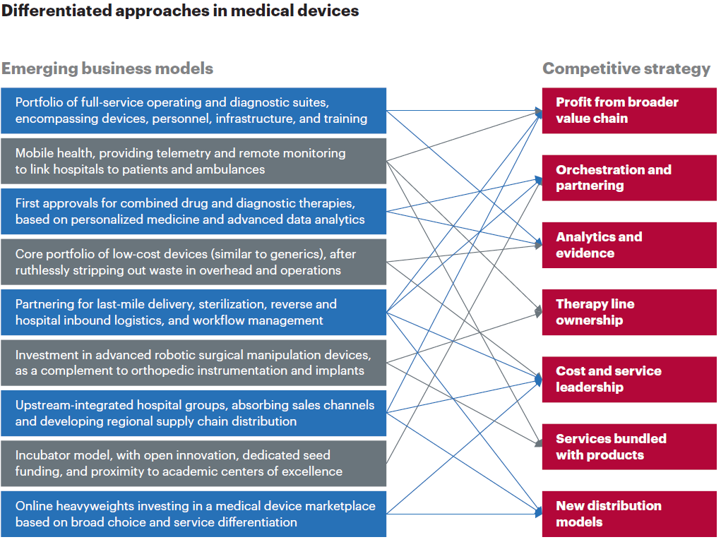 Differentiated approaches in Medical Devices