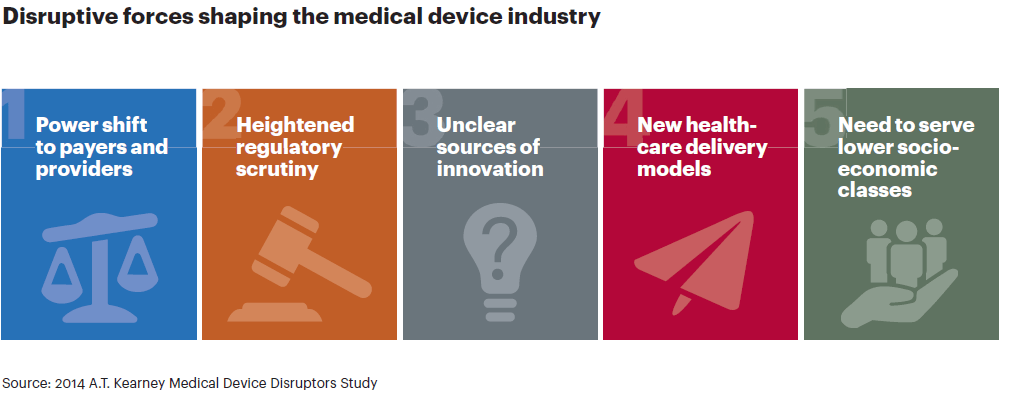 Disruptive forces shaping medical device Industry