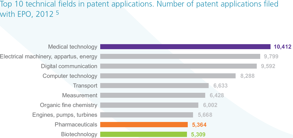 Top 10 technical fields in patent