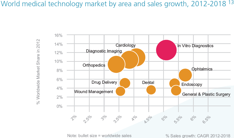 World medical technology market by area and sales growth, 2012-2018