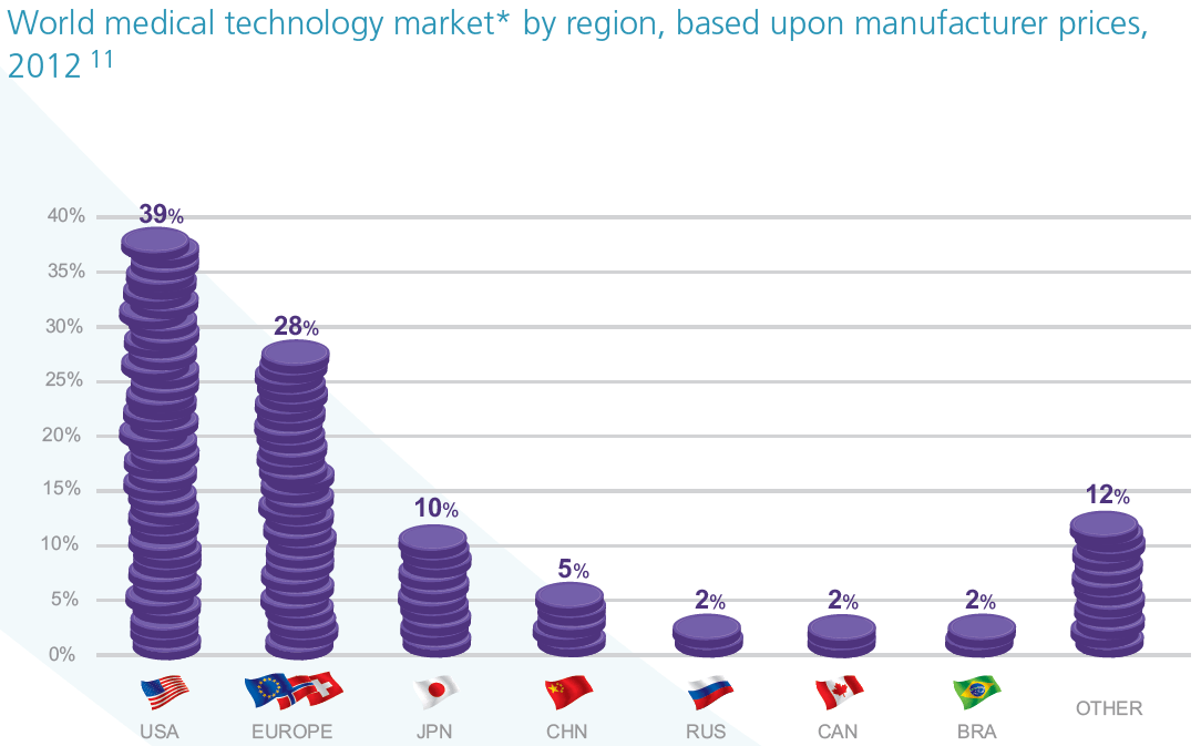 World medical technology market